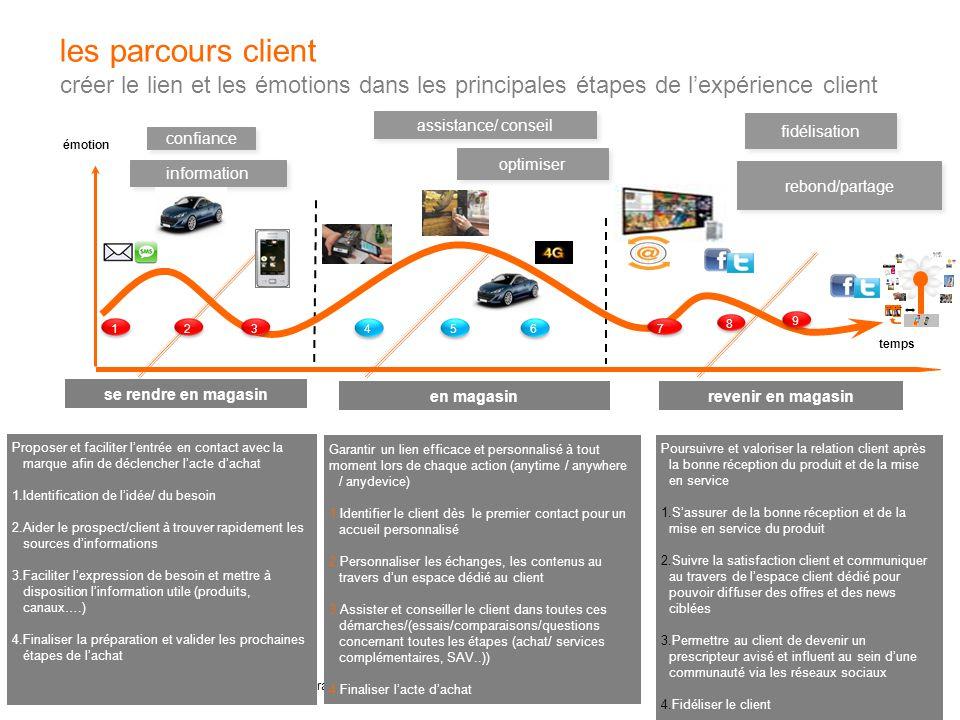 10 les parcours client au cœur d'une stratégie de relation client digital les parcours client créer le lien et les émotions dans les principales étape