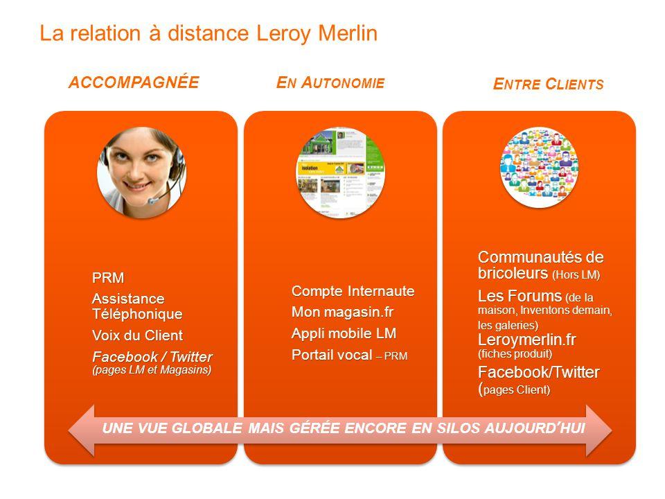 La relation à distance Leroy Merlin ACCOMPAGNÉEE N A UTONOMIE E NTRE C LIENTS PRM Assistance Téléphonique Voix du Client Facebook / Twitter (pages LM