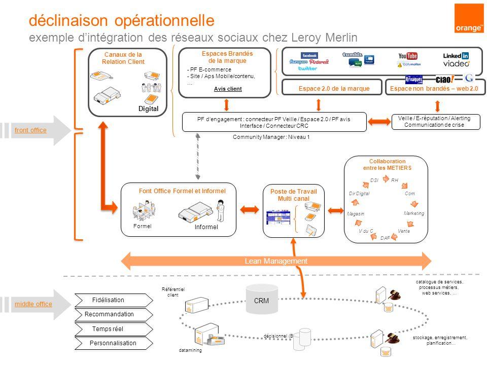 Veille / E-réputation / Alerting Communication de crise déclinaison opérationnelle exemple d'intégration des réseaux sociaux chez Leroy Merlin front o