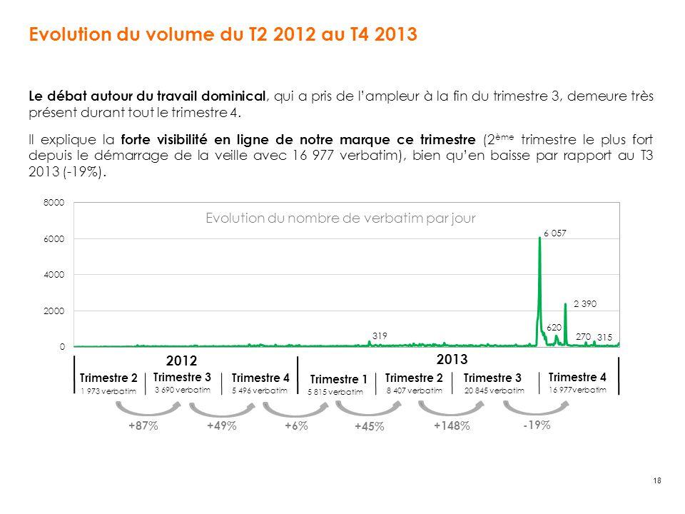 18 Evolution du volume du T2 2012 au T4 2013 Le débat autour du travail dominical, qui a pris de l'ampleur à la fin du trimestre 3, demeure très prése