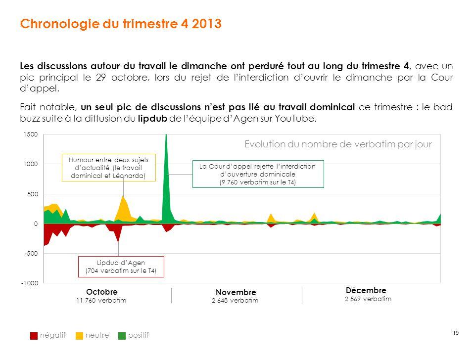 19 Chronologie du trimestre 4 2013 Evolution du nombre de verbatim par jour Les discussions autour du travail le dimanche ont perduré tout au long du