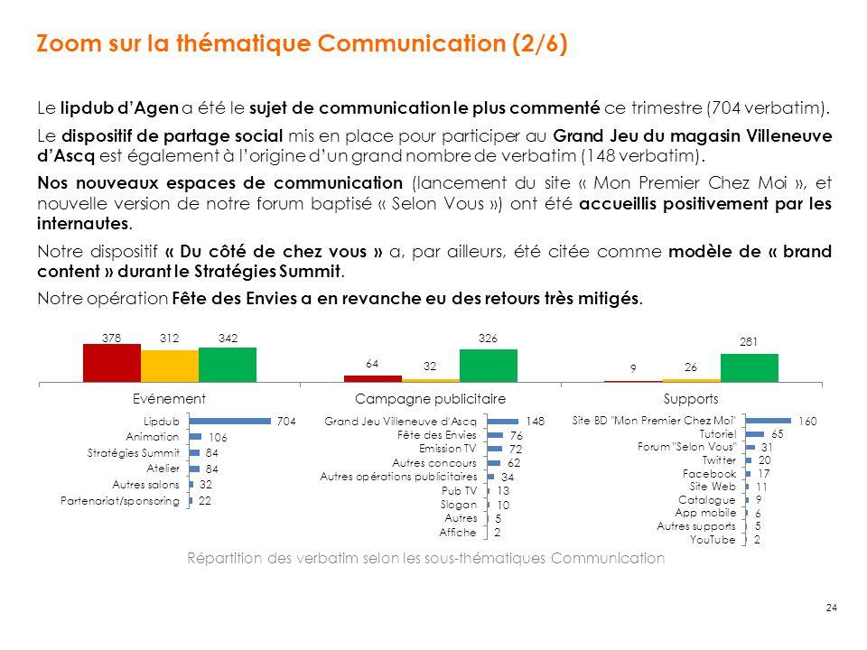 24 Le lipdub d'Agen a été le sujet de communication le plus commenté ce trimestre (704 verbatim). Le dispositif de partage social mis en place pour pa