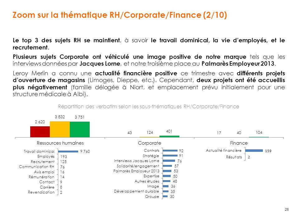 26 Zoom sur la thématique RH/Corporate/Finance (2/10) Le top 3 des sujets RH se maintient, à savoir le travail dominical, la vie d'employés, et le recrutement.