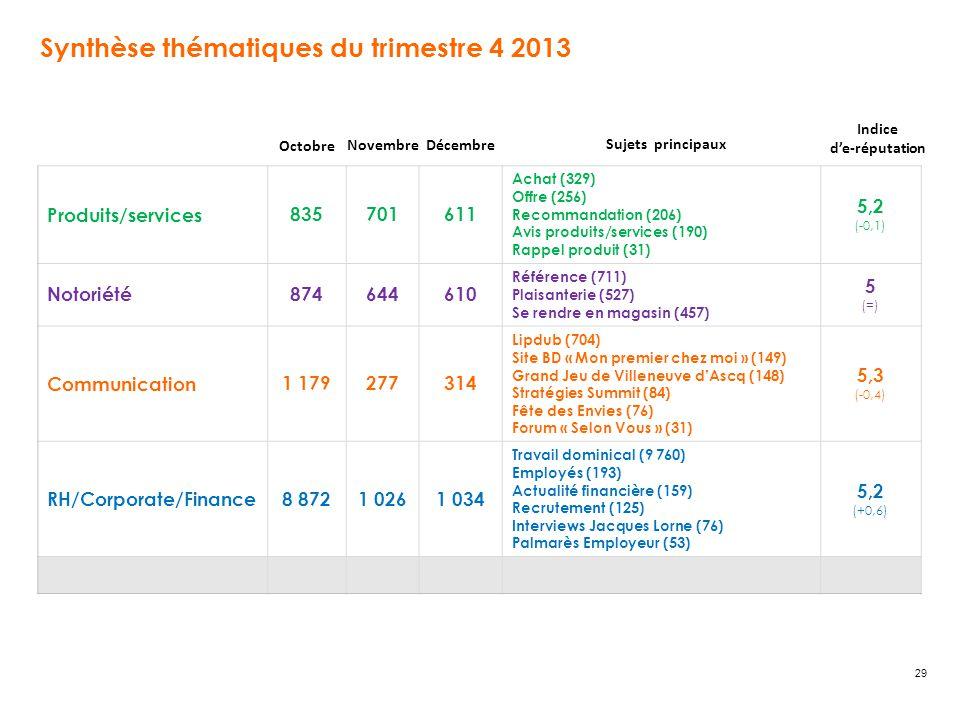 29 Synthèse thématiques du trimestre 4 2013 Produits/services835701611 Achat (329) Offre (256) Recommandation (206) Avis produits/services (190) Rappel produit (31) 5,2 (-0,1) Notoriété874644610 Référence (711) Plaisanterie (527) Se rendre en magasin (457) 5 (=) Communication1 179277314 Lipdub (704) Site BD « Mon premier chez moi » (149) Grand Jeu de Villeneuve d'Ascq (148) Stratégies Summit (84) Fête des Envies (76) Forum « Selon Vous » (31) 5,3 (-0,4) RH/Corporate/Finance8 8721 0261 034 Travail dominical (9 760) Employés (193) Actualité financière (159) Recrutement (125) Interviews Jacques Lorne (76) Palmarès Employeur (53) 5,2 (+0,6) Sujets principaux Novembre Décembre Indice d'e-réputation Octobre