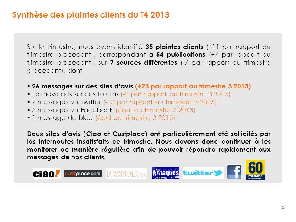 31 Synthèse des plaintes clients du T4 2013 Sur le trimestre, nous avons identifié 35 plaintes clients (+11 par rapport au trimestre précédent), correspondant à 54 publications (+7 par rapport au trimestre précédent), sur 7 sources différentes (-7 par rapport au trimestre précédent), dont :  26 messages sur des sites d'avis (+23 par rapport au trimestre 3 2013)  15 messages sur des forums (-2 par rapport au trimestre 3 2013)  7 messages sur Twitter (-13 par rapport au trimestre 3 2013)  5 messages sur Facebook (égal au trimestre 3 2013)  1 message de blog (égal au trimestre 3 2013) Deux sites d'avis (Ciao et Custplace) ont particulièrement été sollicités par les internautes insatisfaits ce trimestre.