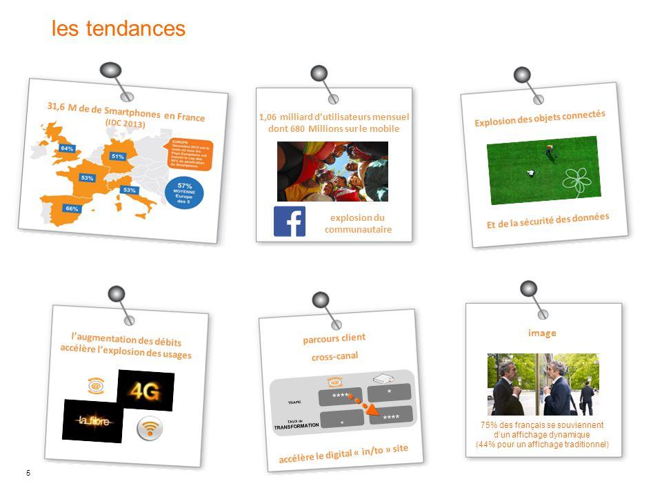 5 Et de la sécurité des données Explosion des objets connectés 75% des français se souviennent d'un affichage dynamique (44% pour un affichage traditi