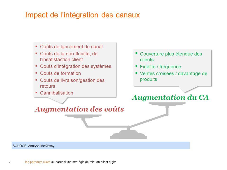 7 les parcours client au cœur d'une stratégie de relation client digital Impact de l'intégration des canaux
