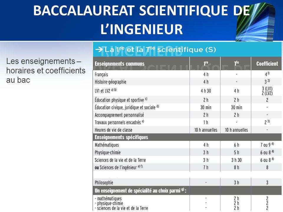 Les enseignements – horaires et coefficients au bac