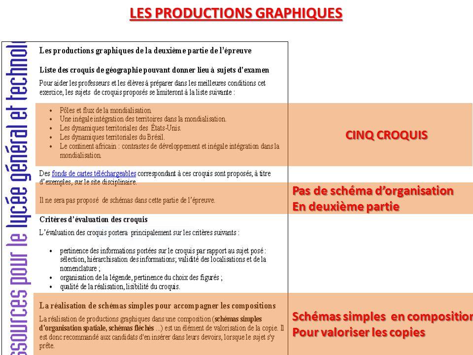 LES PRODUCTIONS GRAPHIQUES CINQ CROQUIS Pas de schéma d'organisation En deuxième partie Schémas simples en composition Pour valoriser les copies