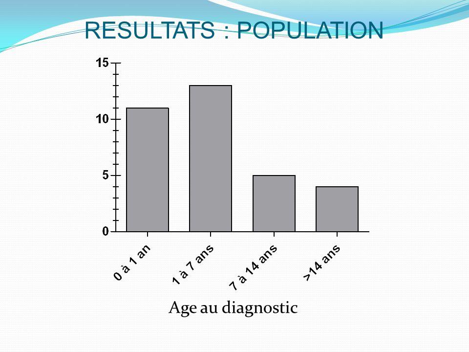 RESULTATS : POPULATION Age au diagnostic