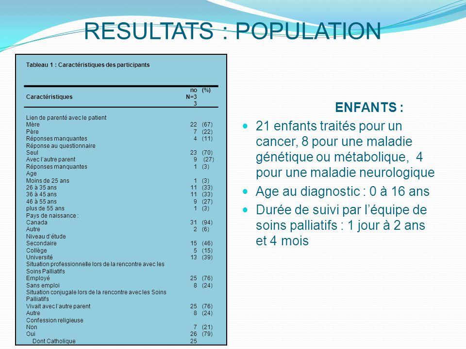 RESULTATS : POPULATION ENFANTS : 21 enfants traités pour un cancer, 8 pour une maladie génétique ou métabolique, 4 pour une maladie neurologique Age au diagnostic : 0 à 16 ans Durée de suivi par l'équipe de soins palliatifs : 1 jour à 2 ans et 4 mois Tableau 1 : Caractéristiques des participants Caractéristiques no N=3 3 (%) Lien de parenté avec le patient Mère Père Réponses manquantes Réponse au questionnaire Seul Avec l'autre parent Réponses manquantes Age Moins de 25 ans 26 à 35 ans 36 à 45 ans 46 à 55 ans plus de 55 ans Pays de naissance : Canada Autre Niveau d'étude Secondaire Collège Université Situation professionnelle lors de la rencontre avec les Soins Palliatifs Employé Sans emploi Situation conjugale lors de la rencontre avec les Soins Palliatifs Vivait avec l'autre parent Autre Confession religieuse Non Oui Dont Catholique 22 7 4 23 9 1 11 9 1 31 2 15 5 13 25 8 25 8 7 26 25 (67) (22) (11) (70) (27) (3) (33) (27) (3) (94) (6) (46) (15) (39) (76) (24) (76) (24) (21) (79)