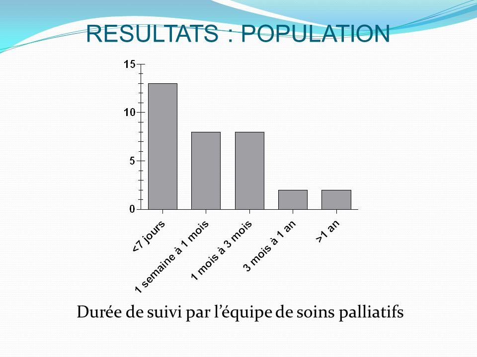 RESULTATS : POPULATION Durée de suivi par l'équipe de soins palliatifs