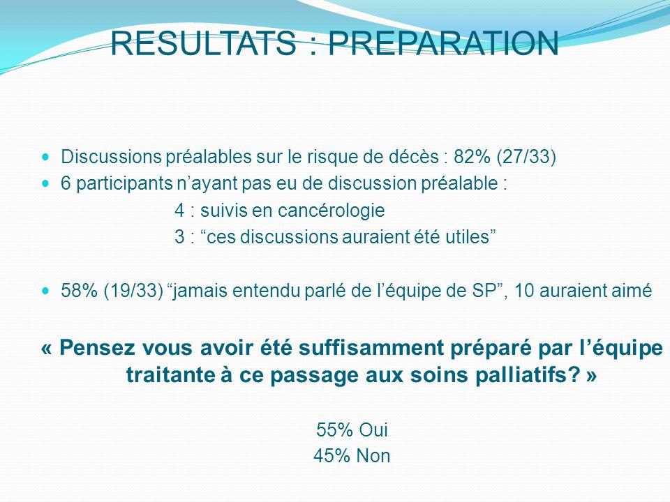 RESULTATS : PREPARATION Discussions préalables sur le risque de décès : 82% (27/33) 6 participants n'ayant pas eu de discussion préalable : 4 : suivis en cancérologie 3 : ces discussions auraient été utiles 58% (19/33) jamais entendu parlé de l'équipe de SP , 10 auraient aimé « Pensez vous avoir été suffisamment préparé par l'équipe traitante à ce passage aux soins palliatifs.