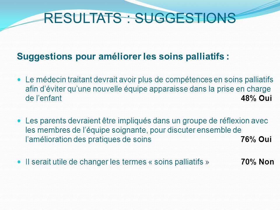 RESULTATS : SUGGESTIONS Suggestions pour améliorer les soins palliatifs : Le médecin traitant devrait avoir plus de compétences en soins palliatifs afin d'éviter qu'une nouvelle équipe apparaisse dans la prise en charge de l'enfant 48% Oui Les parents devraient être impliqués dans un groupe de réflexion avec les membres de l'équipe soignante, pour discuter ensemble de l'amélioration des pratiques de soins 76% Oui Il serait utile de changer les termes « soins palliatifs » 70% Non