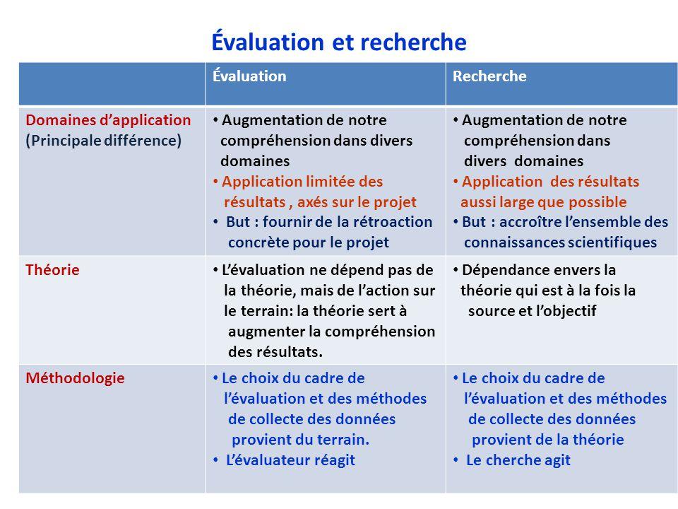 Évaluation et recherche ÉvaluationRecherche Domaines d'application (Principale différence) Augmentation de notre compréhension dans divers domaines Ap