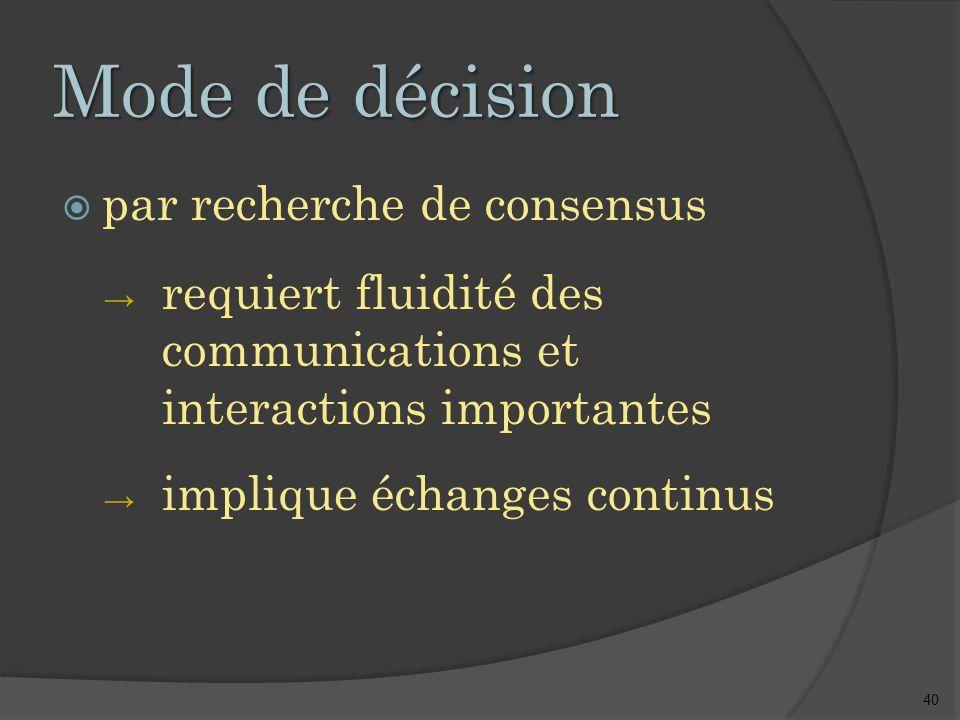 40 Mode de décision  par recherche de consensus → requiert fluidité des communications et interactions importantes → implique échanges continus