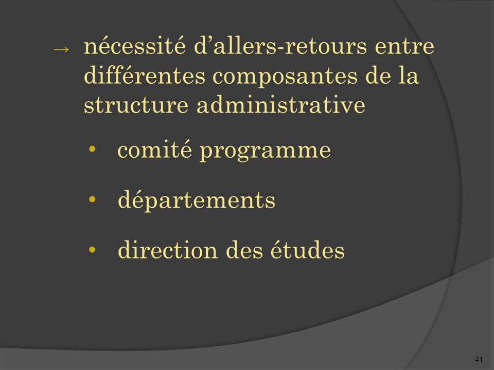 41 → nécessité d'allers-retours entre différentes composantes de la structure administrative comité programme départements direction des études