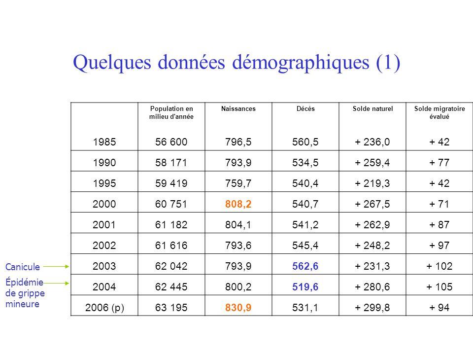 Quelques données démographiques (1) Population en milieu d'année NaissancesDécèsSolde naturelSolde migratoire évalué 198556 600796,5560,5+ 236,0+ 42 1