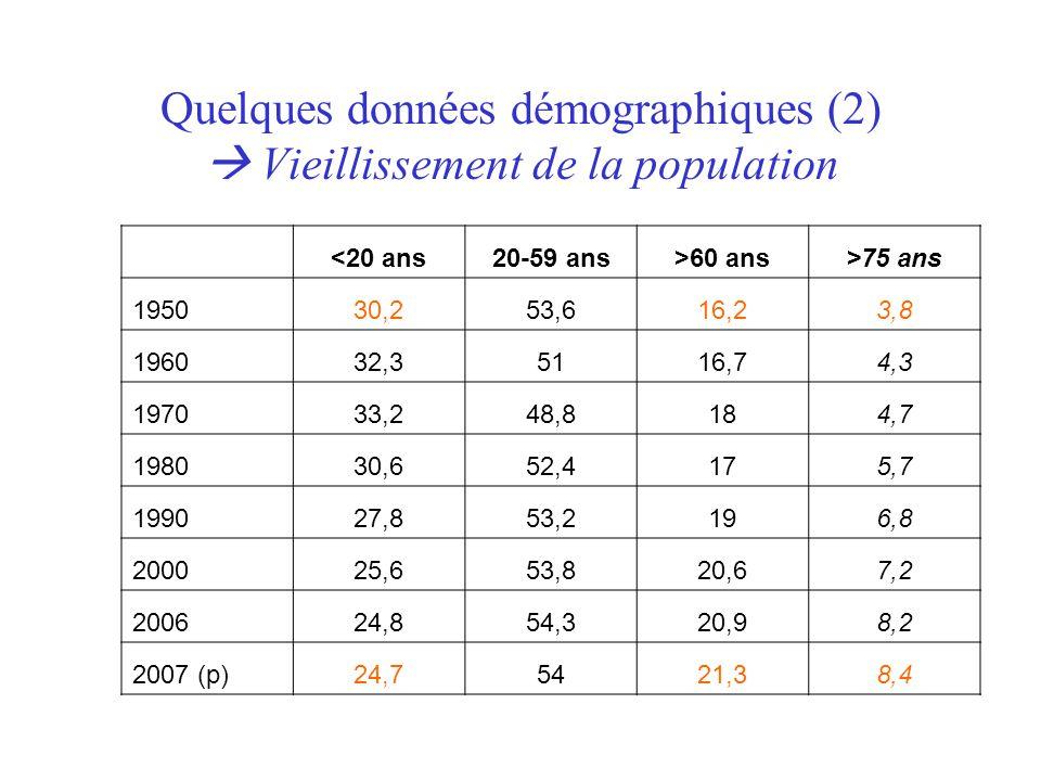 Quelques données démographiques (2)  Vieillissement de la population <20 ans20-59 ans>60 ans>75 ans 195030,253,616,23,8 196032,35116,74,3 197033,248,