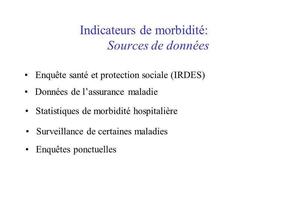 Indicateurs de morbidité: Sources de données Enquête santé et protection sociale (IRDES) Données de l'assurance maladie Statistiques de morbidité hosp