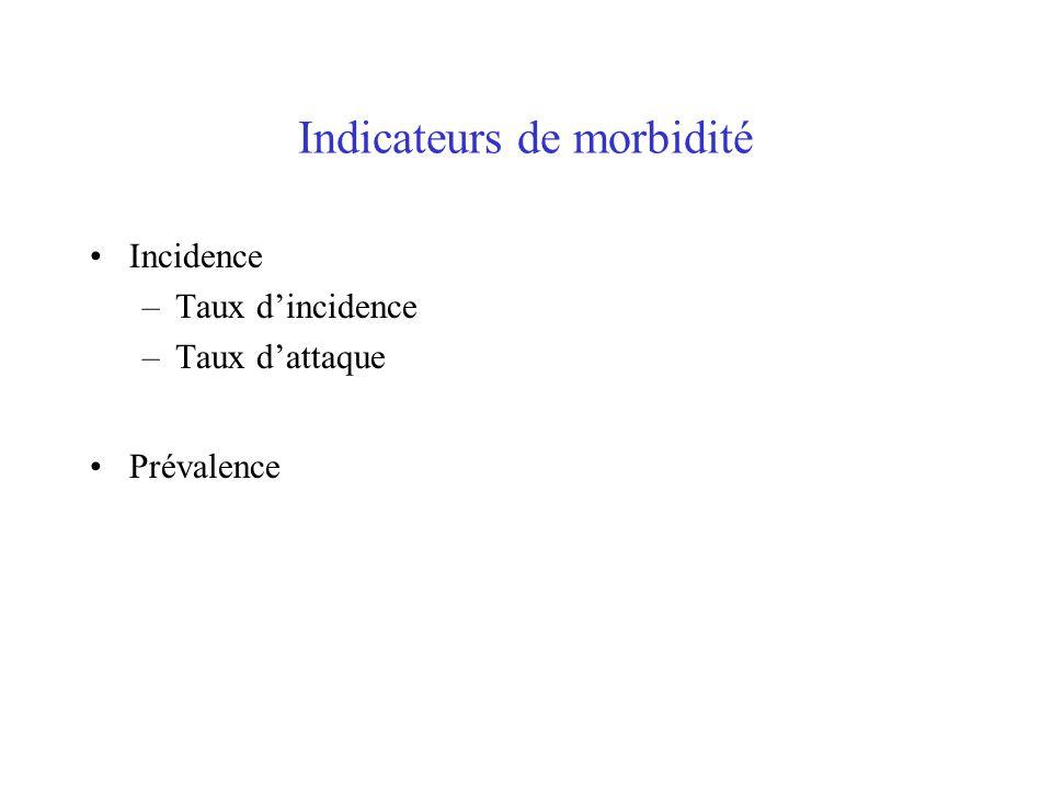 Indicateurs de morbidité Incidence –Taux d'incidence –Taux d'attaque Prévalence