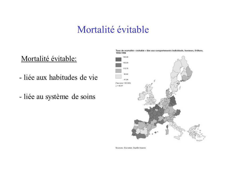 Mortalité évitable Mortalité évitable: - liée aux habitudes de vie - liée au système de soins