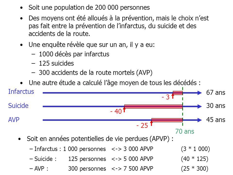 Soit une population de 200 000 personnes Des moyens ont été alloués à la prévention, mais le choix n'est pas fait entre la prévention de l'infarctus,
