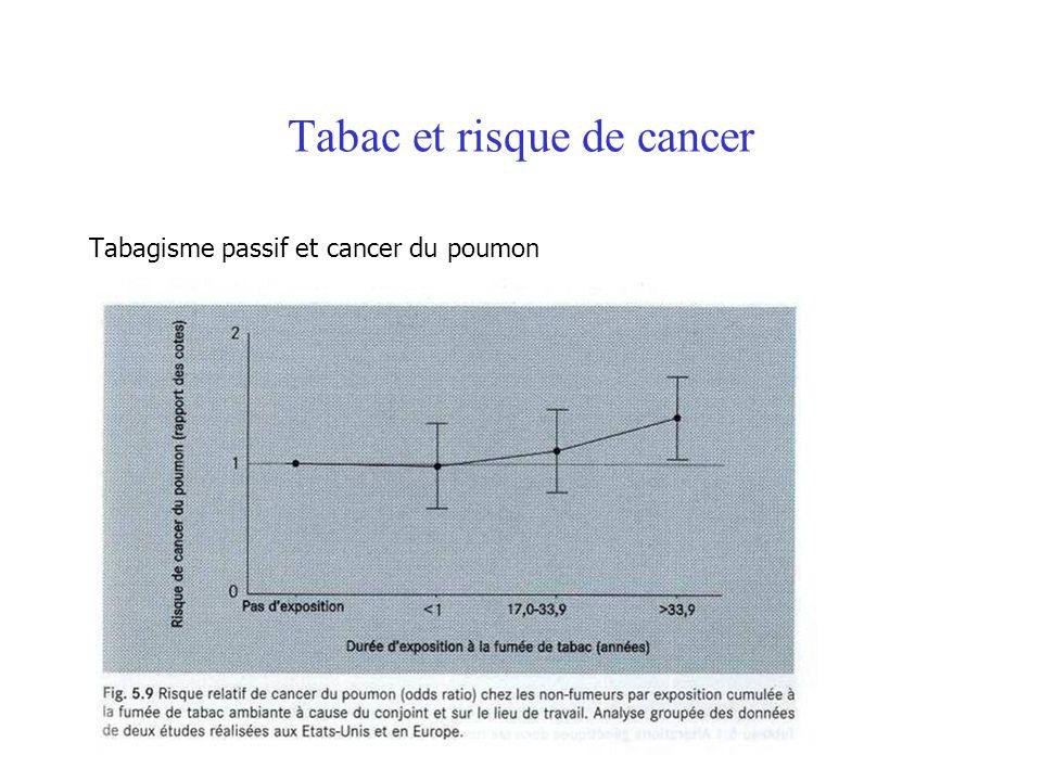 Tabac et risque de cancer Tabagisme passif et cancer du poumon