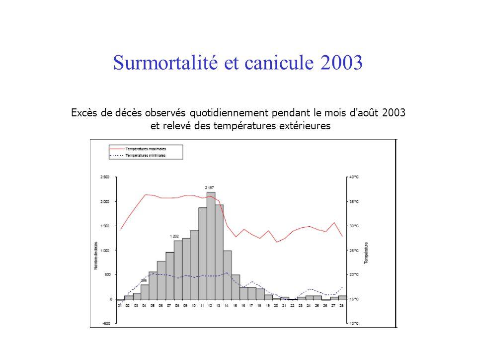 Surmortalité et canicule 2003 Excès de décès observés quotidiennement pendant le mois d'août 2003 et relevé des températures extérieures