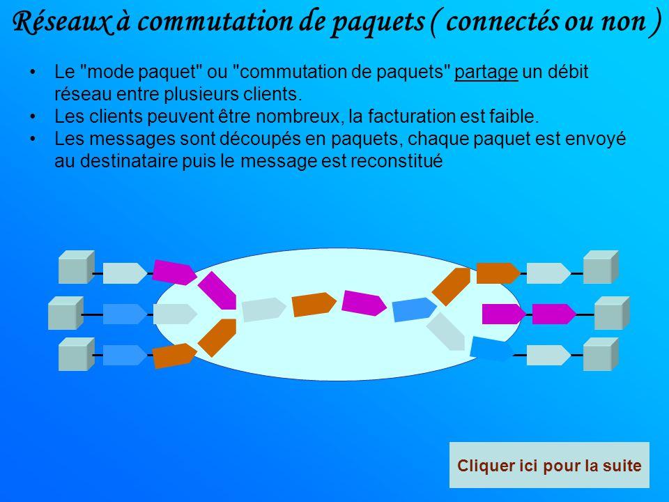 Les grands principes de la messagerie Le message est mis en mémoire dans un terminal intermédiaire Serveur de messagerie Protocole SMTPProtocole POP3