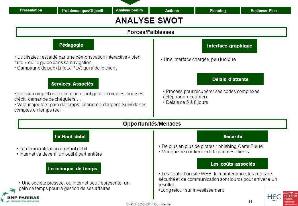 11 Présentation ActionsPlanningBusiness PlanProblématique/Objectif Analyse prelim BNP / HEC ENST / Confidentiel ANALYSE SWOT Sécurité Interface graphi