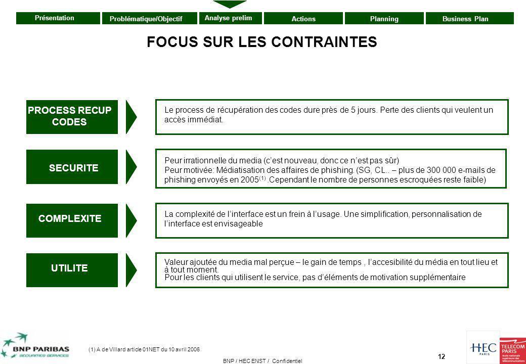 12 Présentation ActionsPlanningBusiness PlanProblématique/Objectif Analyse prelim BNP / HEC ENST / Confidentiel FOCUS SUR LES CONTRAINTES SECURITE Peu