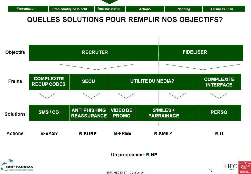 13 Présentation ActionsPlanningBusiness PlanProblématique/Objectif Analyse prelim BNP / HEC ENST / Confidentiel QUELLES SOLUTIONS POUR REMPLIR NOS OBJ