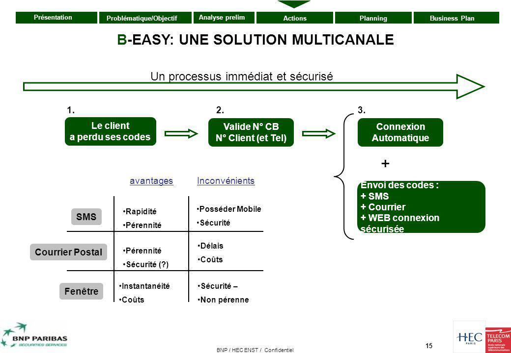 15 Présentation ActionsPlanningBusiness PlanProblématique/Objectif Analyse prelim BNP / HEC ENST / Confidentiel B-EASY: UNE SOLUTION MULTICANALE Le cl