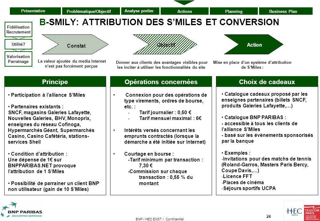 24 Présentation ActionsPlanningBusiness PlanProblématique/Objectif Analyse prelim BNP / HEC ENST / Confidentiel B-SMILY: ATTRIBUTION DES S'MILES ET CO