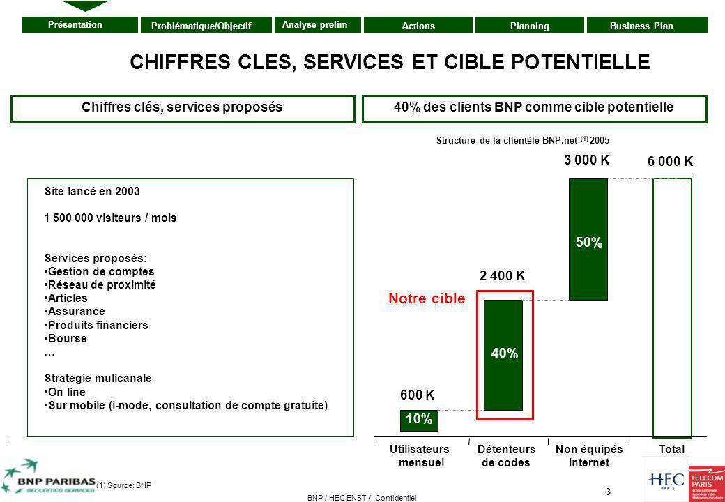 3 Présentation ActionsPlanningBusiness PlanProblématique/Objectif Analyse prelim BNP / HEC ENST / Confidentiel 40% des clients BNP comme cible potenti