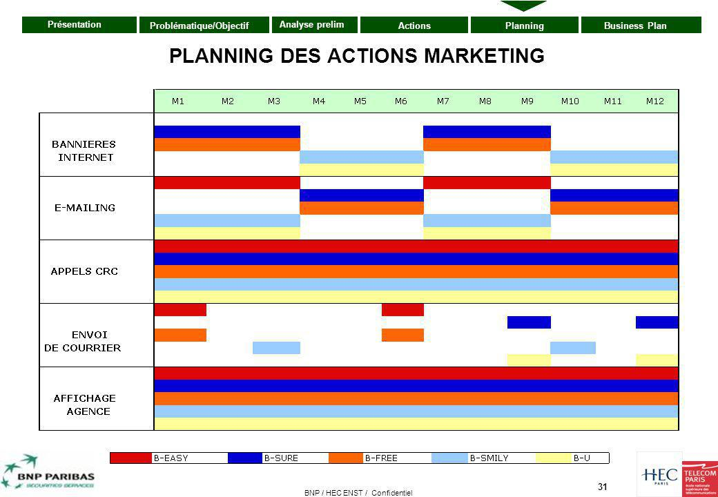 31 Présentation ActionsPlanningBusiness PlanProblématique/Objectif Analyse prelim BNP / HEC ENST / Confidentiel PLANNING DES ACTIONS MARKETING