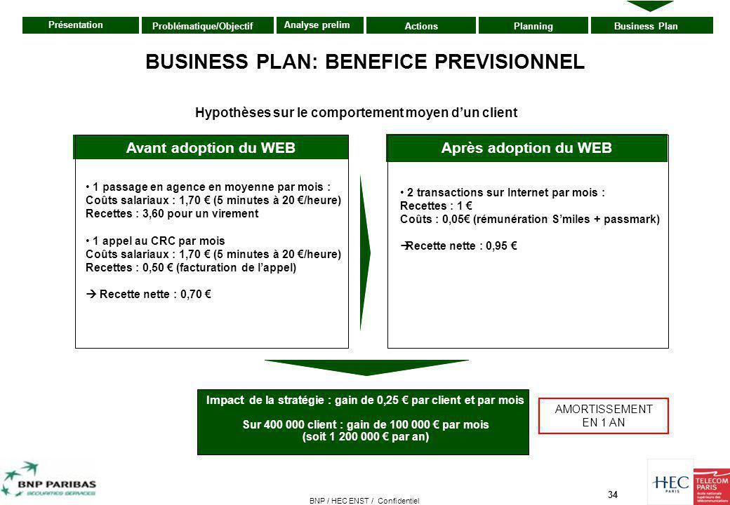 34 Présentation ActionsPlanningBusiness PlanProblématique/Objectif Analyse prelim BNP / HEC ENST / Confidentiel BUSINESS PLAN: BENEFICE PREVISIONNEL 1