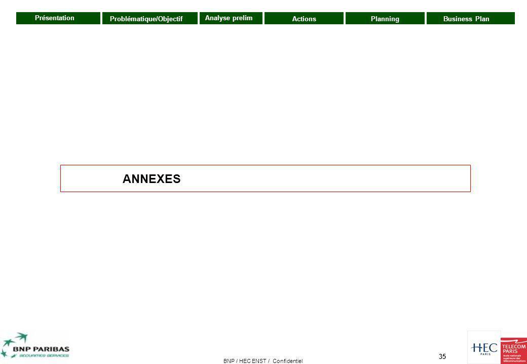 35 Présentation ActionsPlanningBusiness PlanProblématique/Objectif Analyse prelim BNP / HEC ENST / Confidentiel ANNEXES