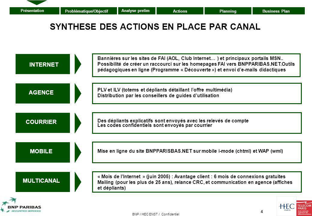 4 Présentation ActionsPlanningBusiness PlanProblématique/Objectif Analyse prelim BNP / HEC ENST / Confidentiel SYNTHESE DES ACTIONS EN PLACE PAR CANAL
