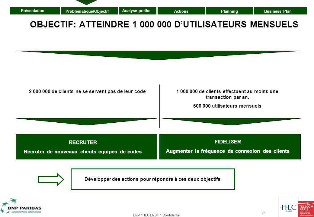 6 Présentation ActionsPlanningBusiness PlanProblématique/Objectif Analyse prelim BNP / HEC ENST / Confidentiel Répartition de la clientèle en 2005 Utilisateurs mensuel Détenteurs de codes Total 6 000 K 3 000 K 2 000 K 600 K 33,4% 10% UN POTENTIEL DE 2,4 MILLIONS DE CLIENTS EN 2005 (1)Croissance de 2% du parc client BNP paribas en 2006 (projection) (2)L'équipement Internet va progresser de 10% environ en 2006 Source Znet.com 50% Non équipés Internet Répartition prévisionnelle de la clientèle en 2006 6,6% 400 K Autres utilisateurs Utilisateurs mensuel Détenteurs de codes Total 6 120 K (1) 2 420 K 2 200 K (2) 1 000 K 36% 16% Non équipés Internet 8% 500 K Autres Utilisateurs 40%