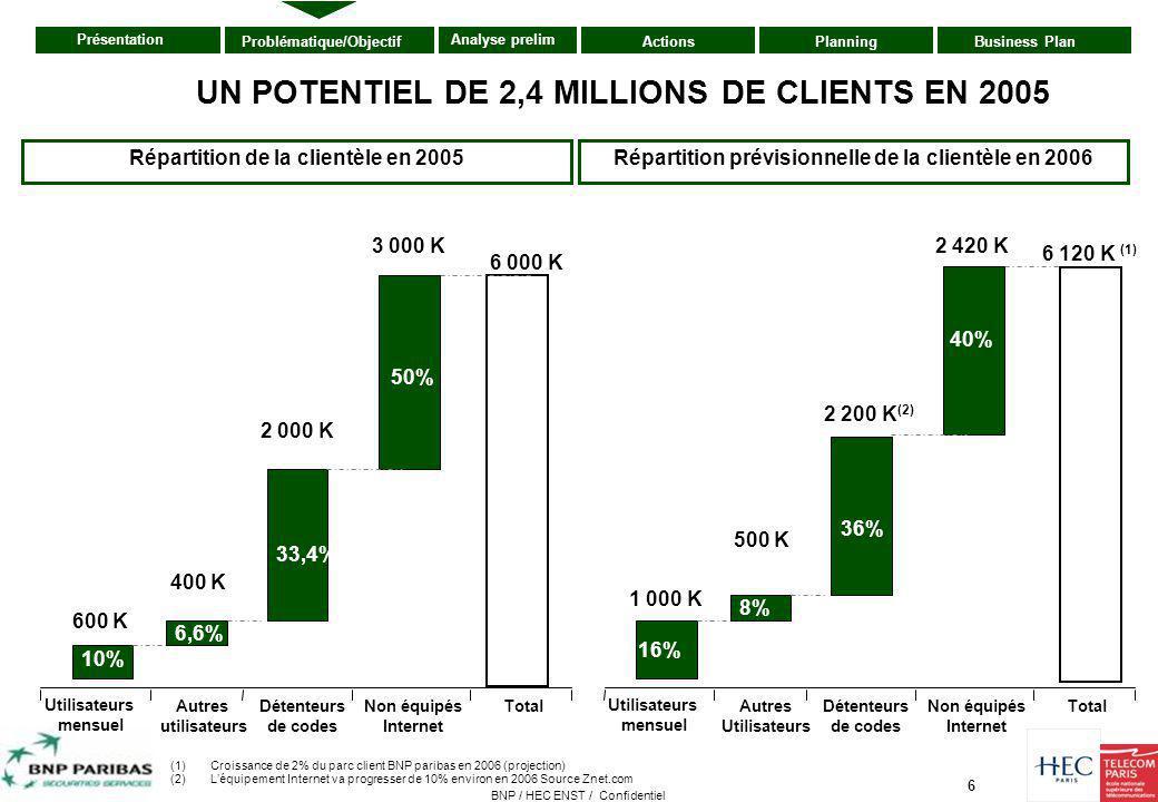 6 Présentation ActionsPlanningBusiness PlanProblématique/Objectif Analyse prelim BNP / HEC ENST / Confidentiel Répartition de la clientèle en 2005 Uti