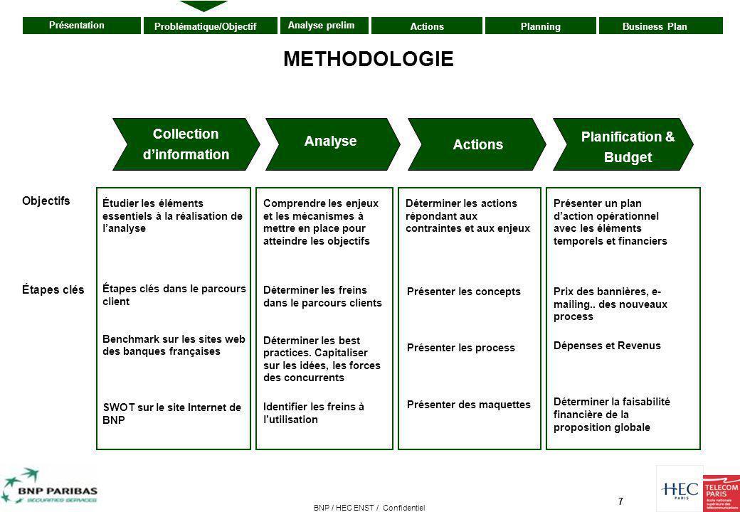 7 Présentation ActionsPlanningBusiness PlanProblématique/Objectif Analyse prelim BNP / HEC ENST / Confidentiel Collection d'information Analyse Action