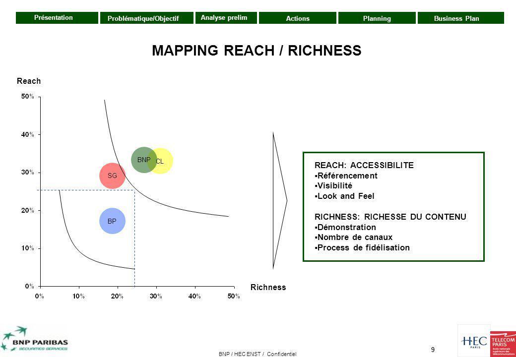 9 Présentation ActionsPlanningBusiness PlanProblématique/Objectif Analyse prelim BNP / HEC ENST / Confidentiel Richness Reach REACH: ACCESSIBILITE  R