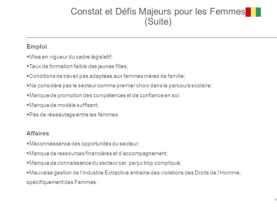 Constat et Défis Majeurs pour les Femmes (Suite) 4 Emploi  Mise en vigueur du cadre législatif;  Taux de formation faible des jeunes filles;  Condi