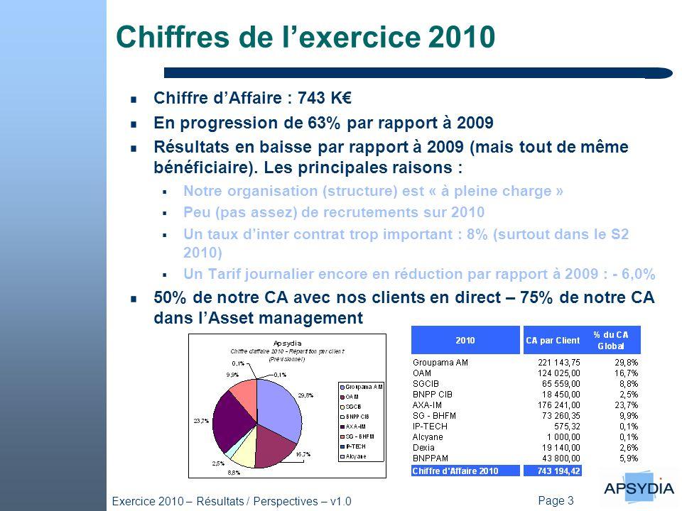Page 3 Exercice 2010 – Résultats / Perspectives – v1.0 Chiffres de l'exercice 2010 Chiffre d'Affaire : 743 K€ En progression de 63% par rapport à 2009 Résultats en baisse par rapport à 2009 (mais tout de même bénéficiaire).