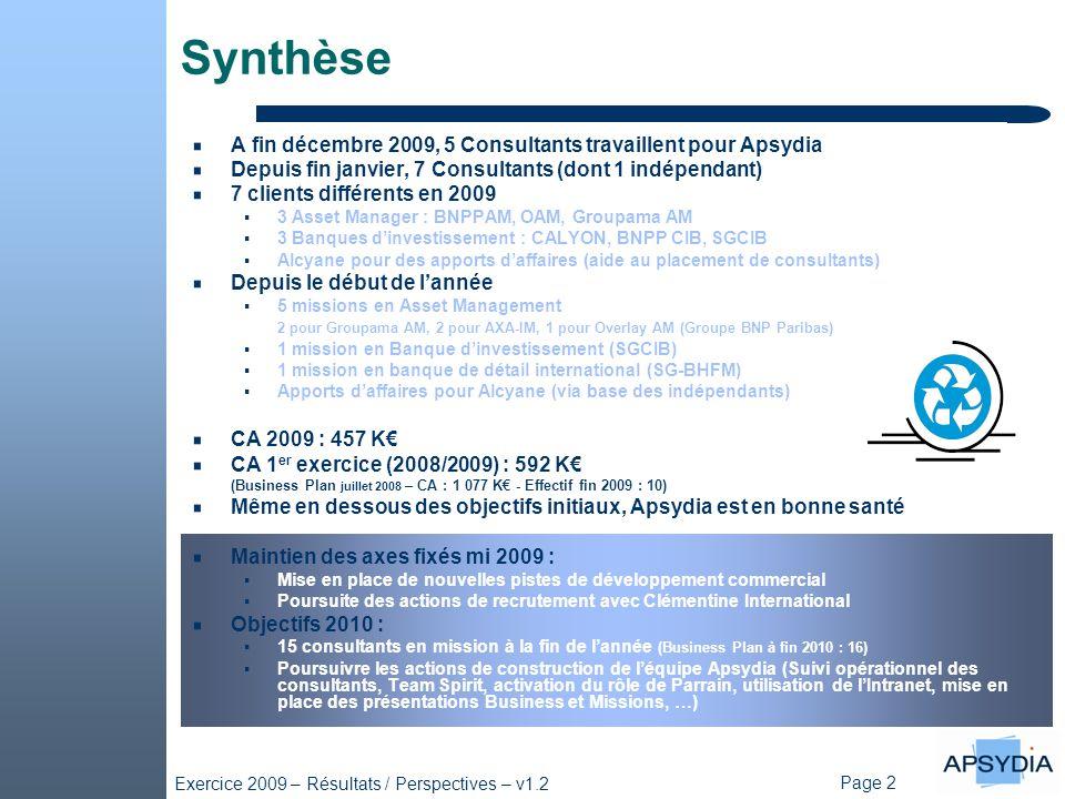 Page 2 Exercice 2009 – Résultats / Perspectives – v1.2 Synthèse A fin décembre 2009, 5 Consultants travaillent pour Apsydia Depuis fin janvier, 7 Consultants (dont 1 indépendant) 7 clients différents en 2009  3 Asset Manager : BNPPAM, OAM, Groupama AM  3 Banques d'investissement : CALYON, BNPP CIB, SGCIB  Alcyane pour des apports d'affaires (aide au placement de consultants) Depuis le début de l'année  5 missions en Asset Management 2 pour Groupama AM, 2 pour AXA-IM, 1 pour Overlay AM (Groupe BNP Paribas)  1 mission en Banque d'investissement (SGCIB)  1 mission en banque de détail international (SG-BHFM)  Apports d'affaires pour Alcyane (via base des indépendants) CA 2009 : 457 K€ CA 1 er exercice (2008/2009) : 592 K€ (Business Plan juillet 2008 – CA : 1 077 K€ - Effectif fin 2009 : 10) Même en dessous des objectifs initiaux, Apsydia est en bonne santé Maintien des axes fixés mi 2009 :  Mise en place de nouvelles pistes de développement commercial  Poursuite des actions de recrutement avec Clémentine International Objectifs 2010 :  15 consultants en mission à la fin de l'année (Business Plan à fin 2010 : 16)  Poursuivre les actions de construction de l'équipe Apsydia (Suivi opérationnel des consultants, Team Spirit, activation du rôle de Parrain, utilisation de l'Intranet, mise en place des présentations Business et Missions, …)