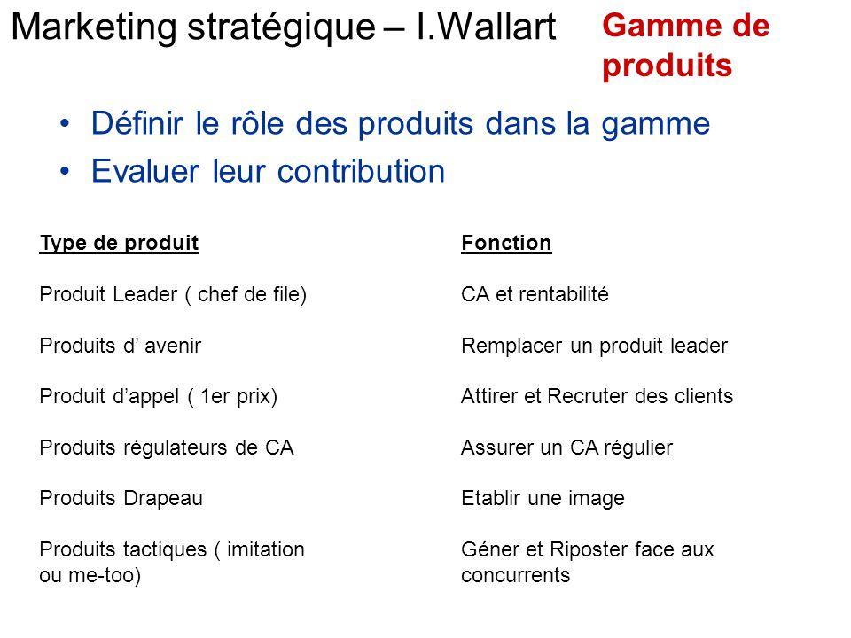 Marketing stratégique – I.Wallart Définir le rôle des produits dans la gamme Evaluer leur contribution Gamme de produits Type de produit Produit Leade