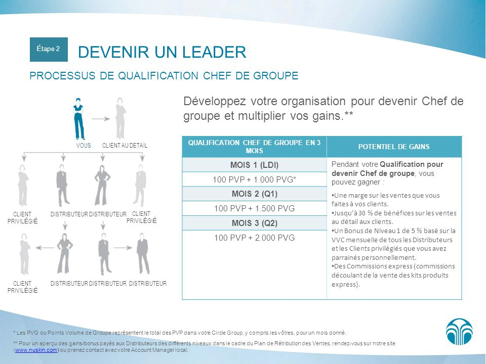 DEVENIR UN LEADER PROCESSUS DE QUALIFICATION CHEF DE GROUPE Développez votre organisation pour devenir Chef de groupe et multiplier vos gains.** * Les