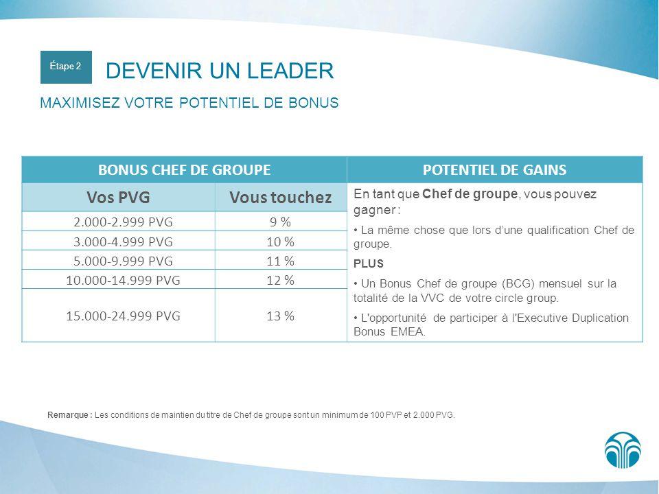 VOTRE TITRE Distributeur LDI (Mois 1) Q1 (Mois 2) Q2 (Mois 3) Chef de groupe Chef de groupe conditionnel Distributeur ****** LDI (Mois 1) ****** Q1 (Mois 2) ** Q2 (Mois 3) ** Chef de groupe Chef de groupe conditionnel Le tableau suivant explique qui parmi votre ligne descendante sera pris en compte dans votre volume PVG pendant votre qualification ainsi que pour les bonus supplémentaires.